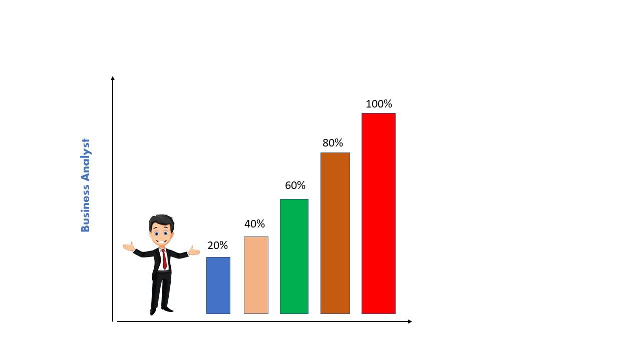 Business Analyst | Jobs & Salary